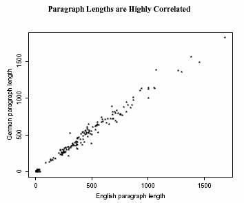Term paper length
